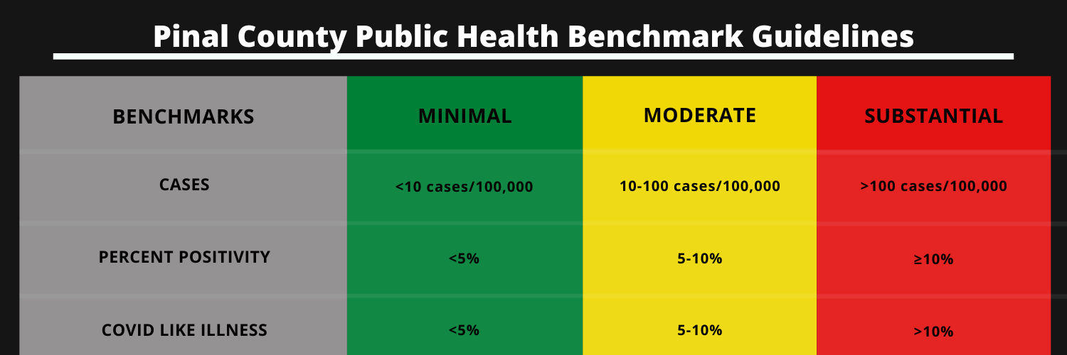 Pinal County Public Health Benchmark Guidelines
